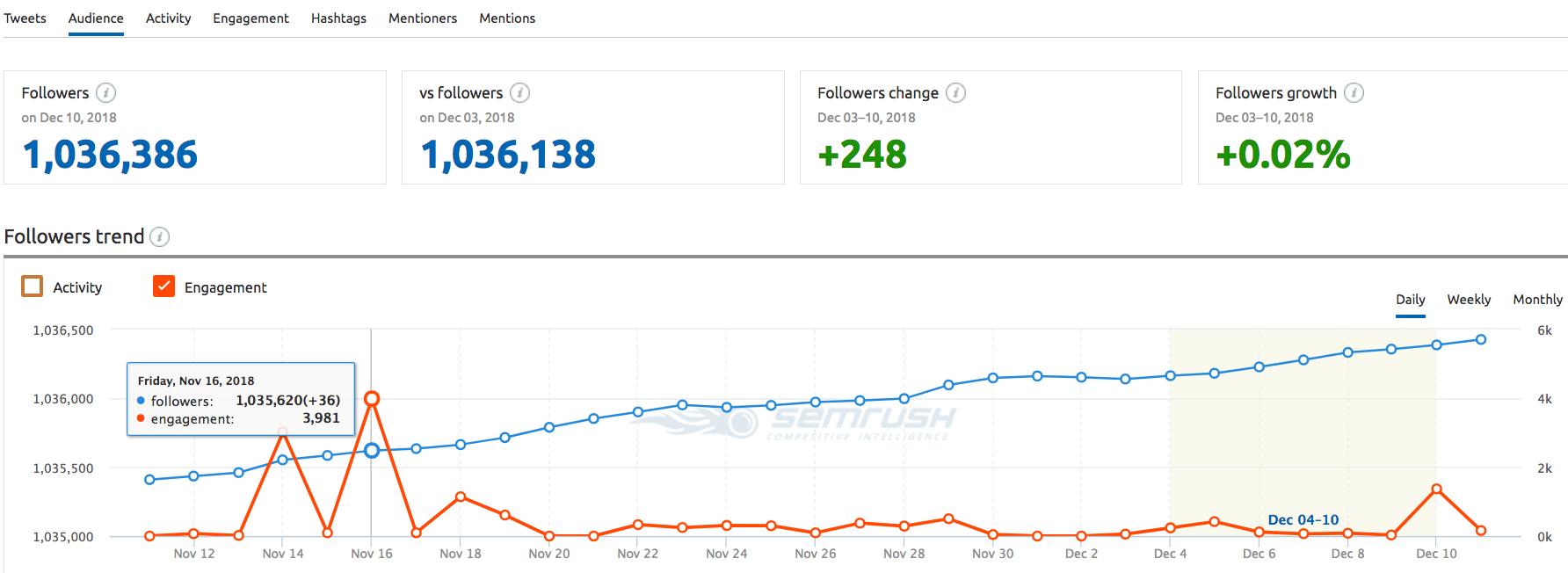 Audience growth report in SEMrush Social Media tool