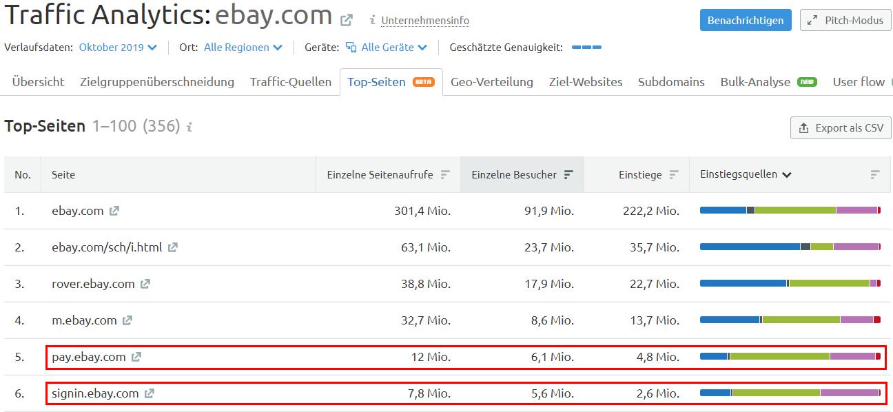 Traffic Analytics: Top-Seiten