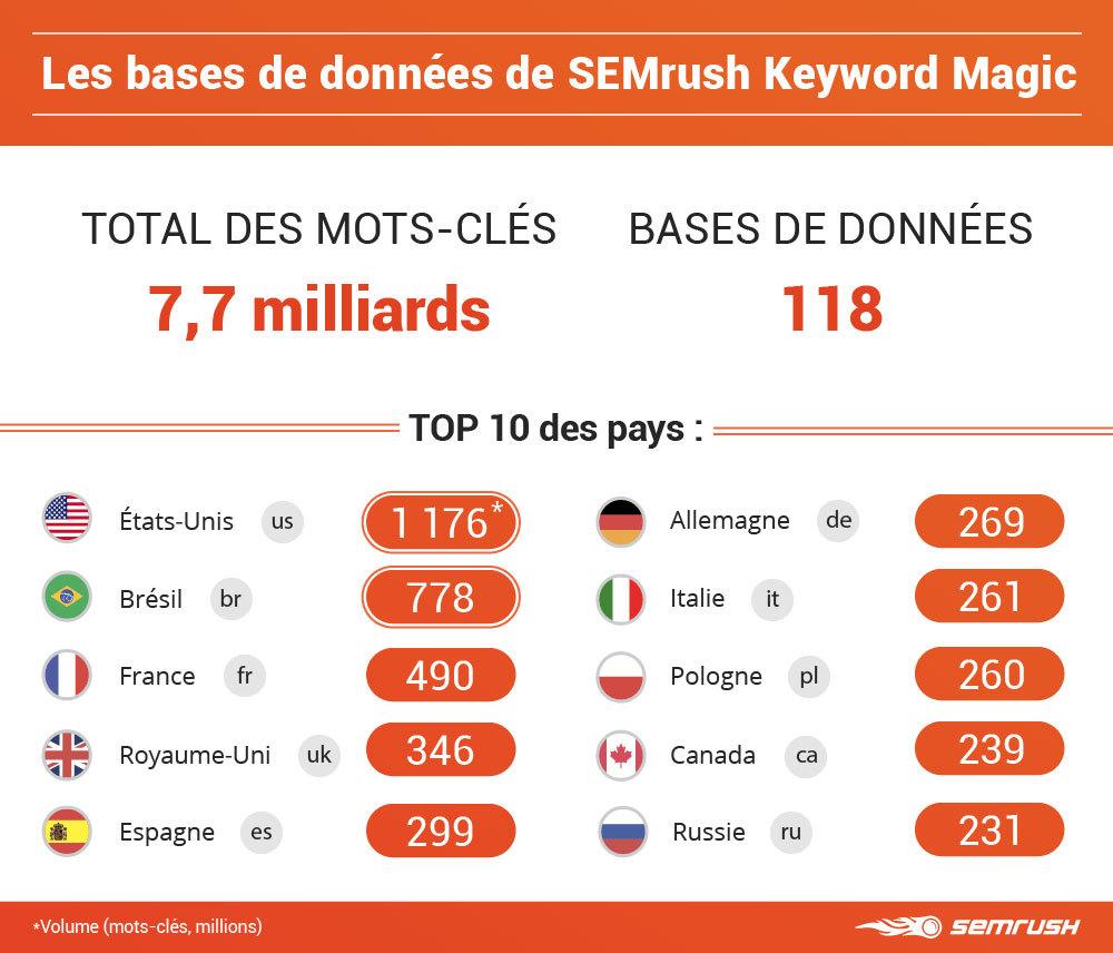 Bases de données de SEMrush Keyword Magic en 2018