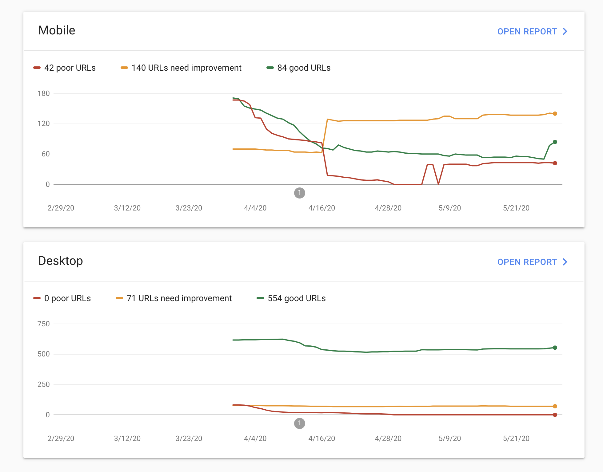 Core Web Vitals mobile and desktop report in Google Search Console