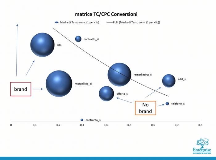 Keywor branded: La correlazione tra tasso di conversione e cpc