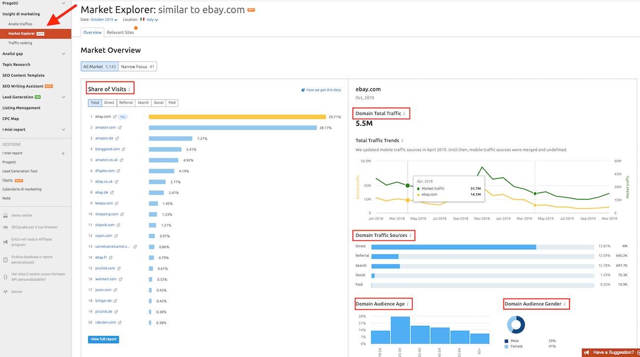 cosa analizzi con market explorer di semrush