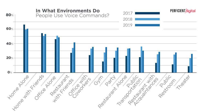 places-voice-search-is-used-most