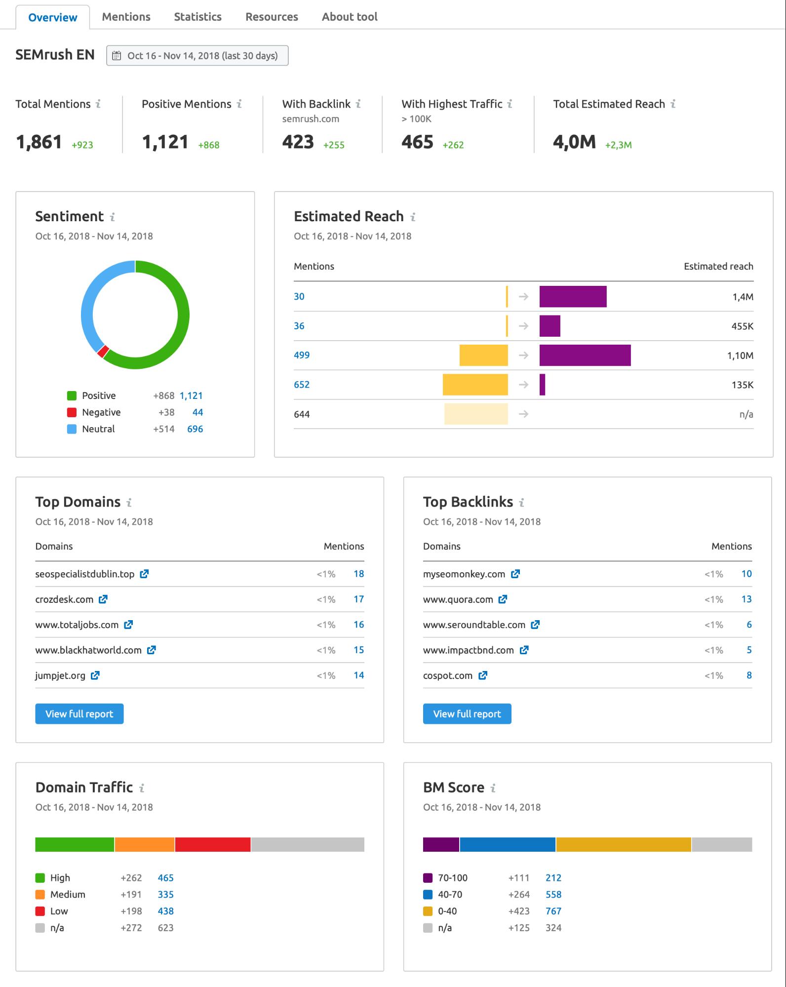 Mejores actualizaciones SEMrush - Brand Monitoring