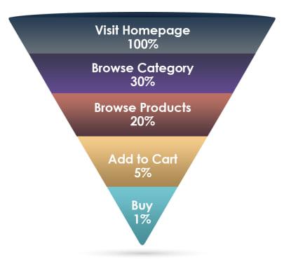 E-commerce sales funnel