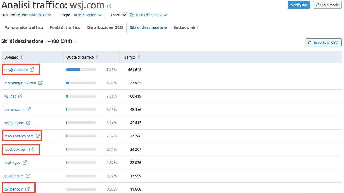 Analisi del traffico: scopri su quali altri siti va il tuo target