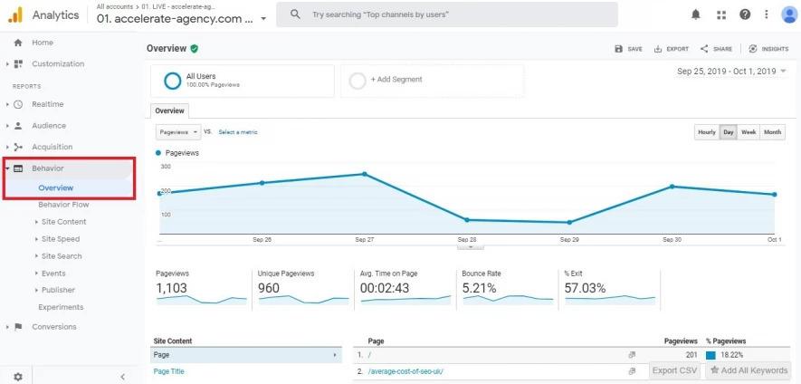 Google Analytics: Verhalten-Dashboard