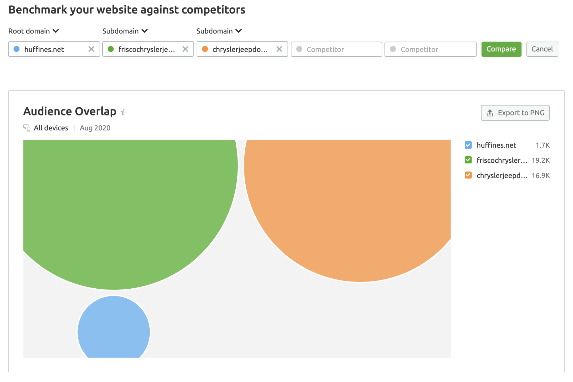 benchmark your website against competitors