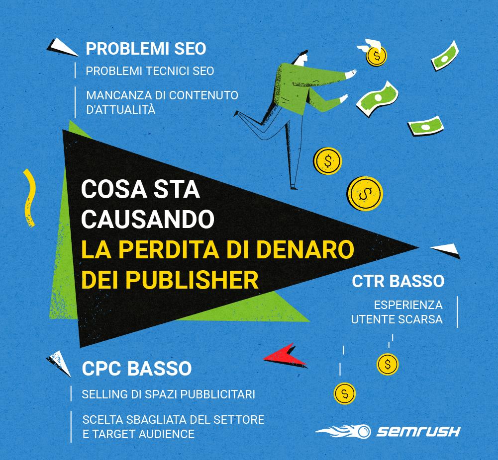 Cosa causa la perdita di denaro dei publisher