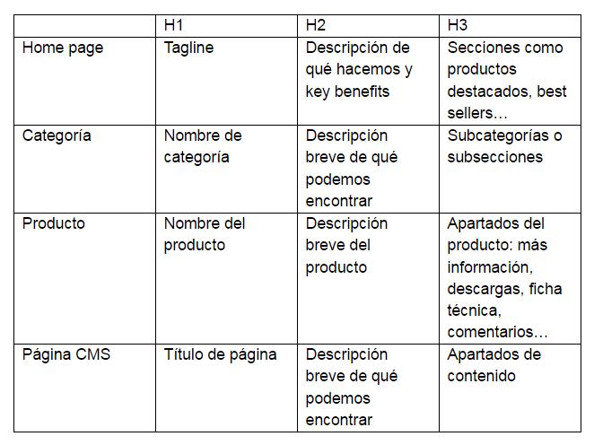 La estructura ideal de contenidos para mejorar SEO onpage