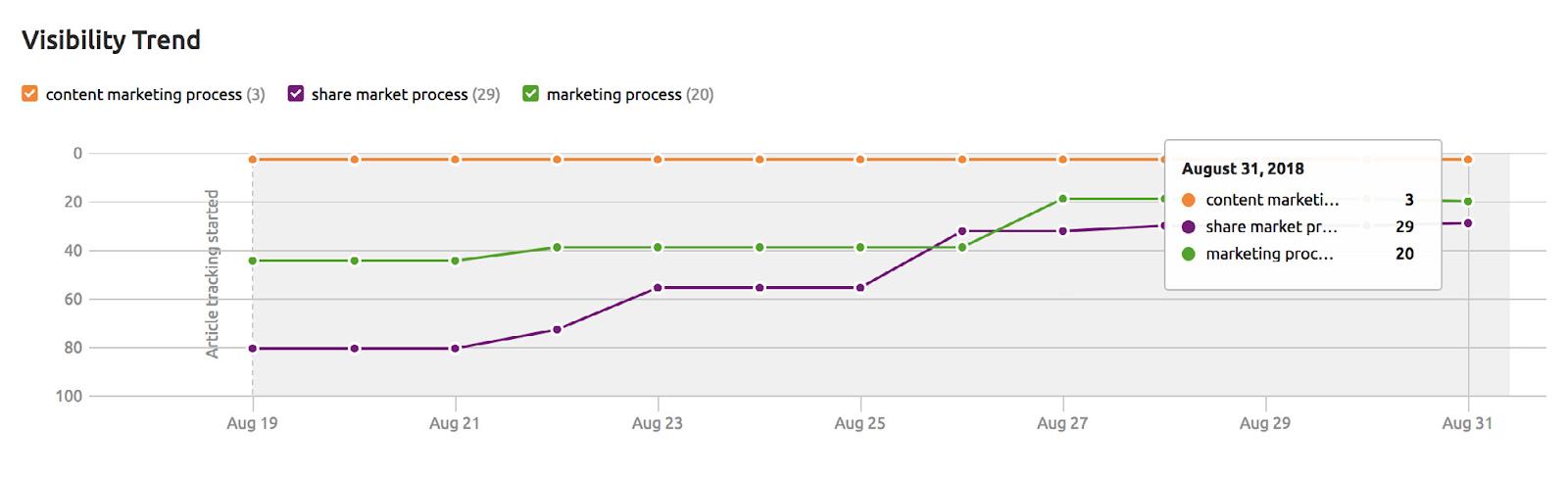 Cómo usar SEMrush para marketing de contenidos. Imagen 26