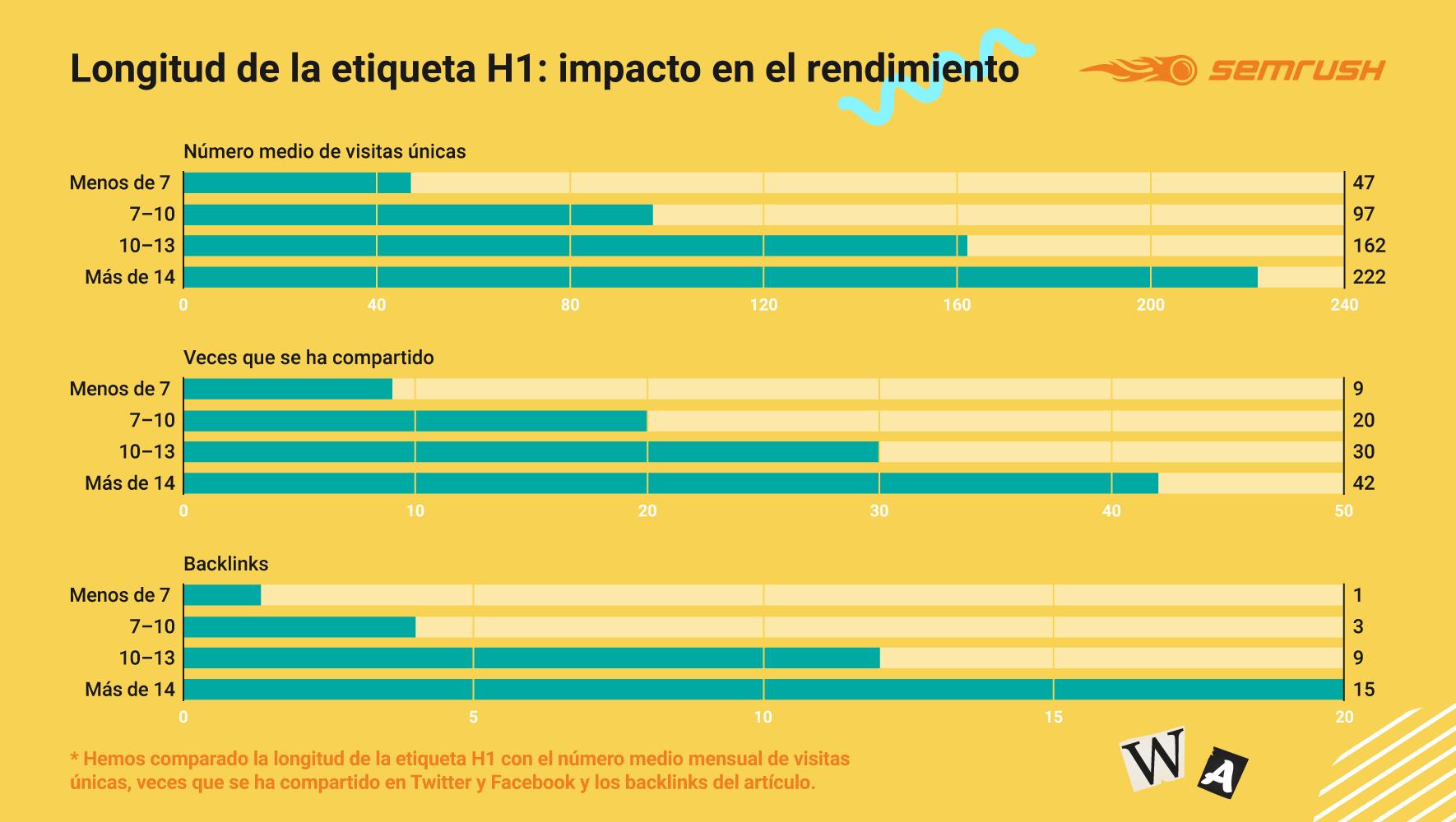 Anatomía de artículos para blog - Impacto en el rendimiento de la longitud del H1