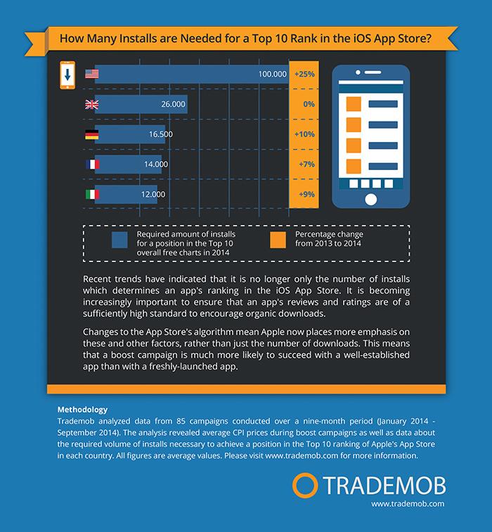 mobile-app-rankings-in-ios