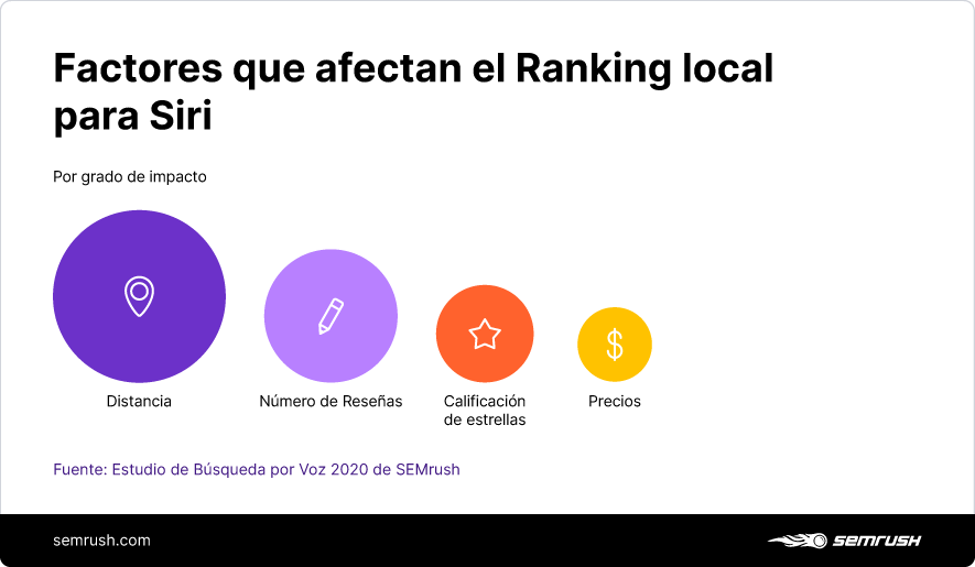 Factores que afectan el ranking local para Siri