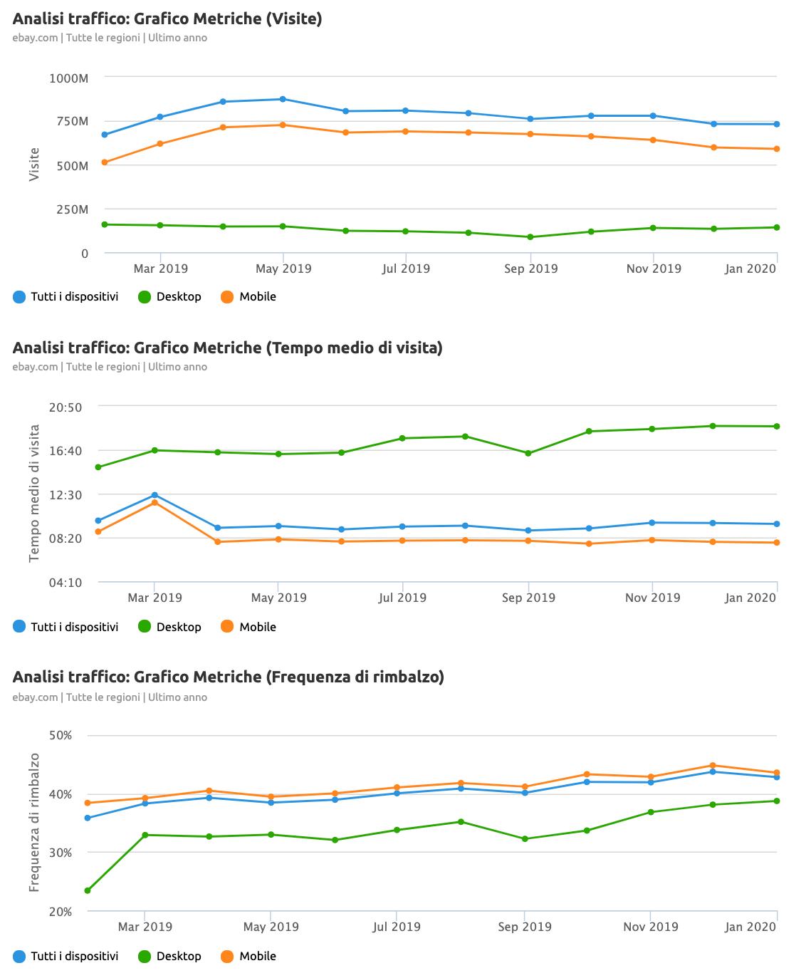 modello di report di analisi della concorrenza di semrush