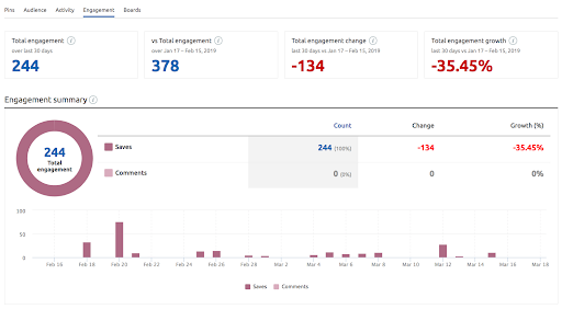 Herramientas para social media - Análisis engagement