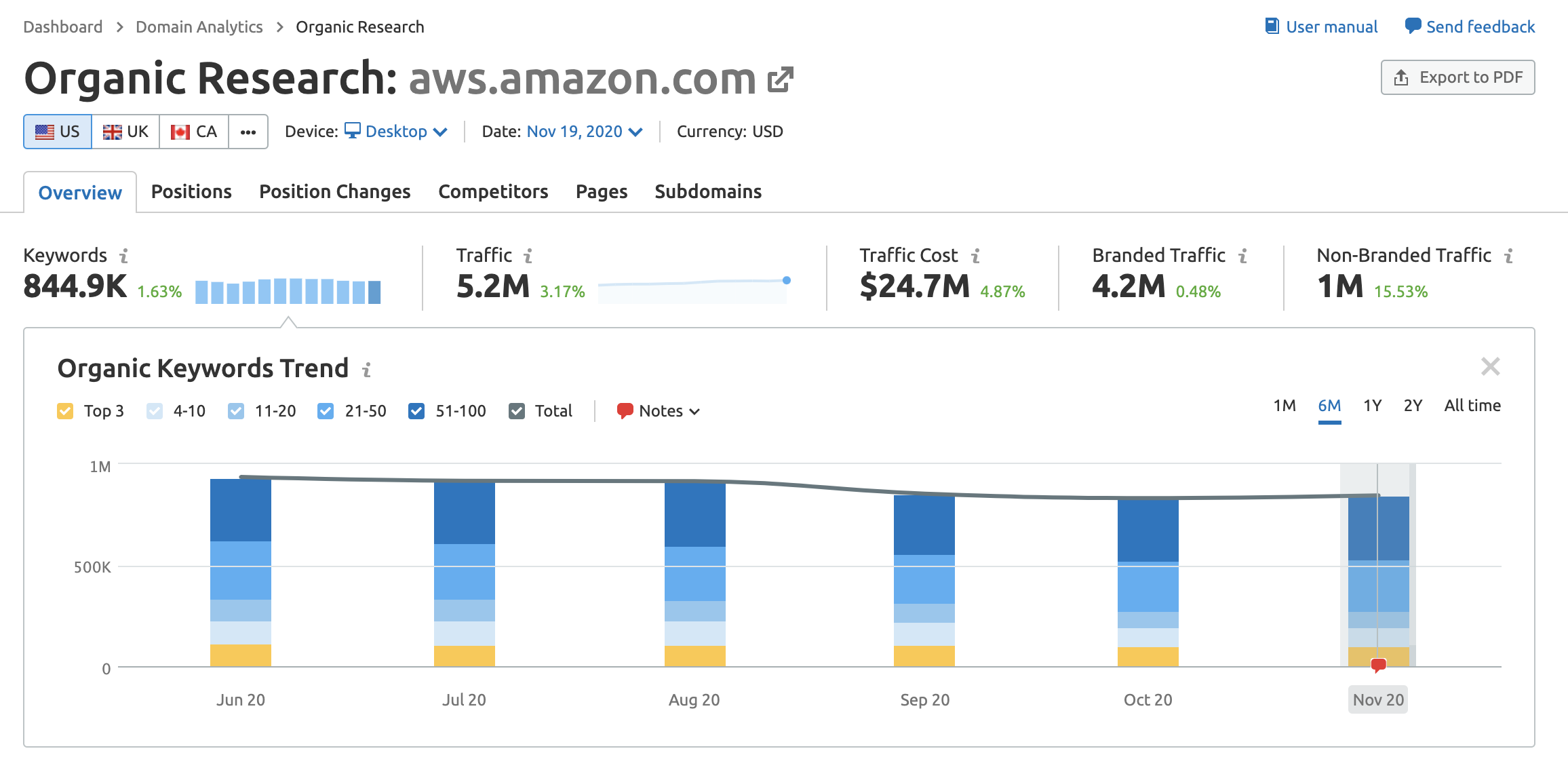 Amazon AWS subdomain data