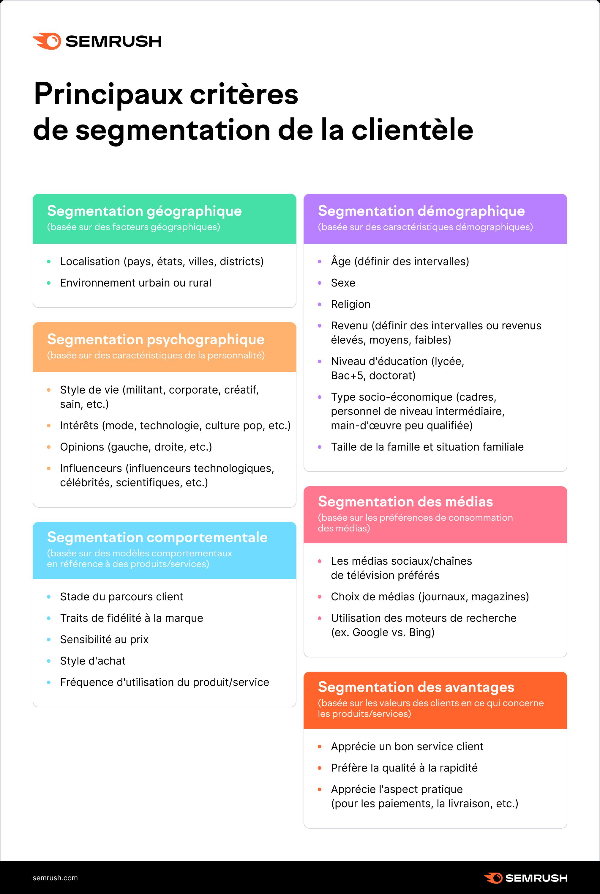 critères de segmentation de la clientèle