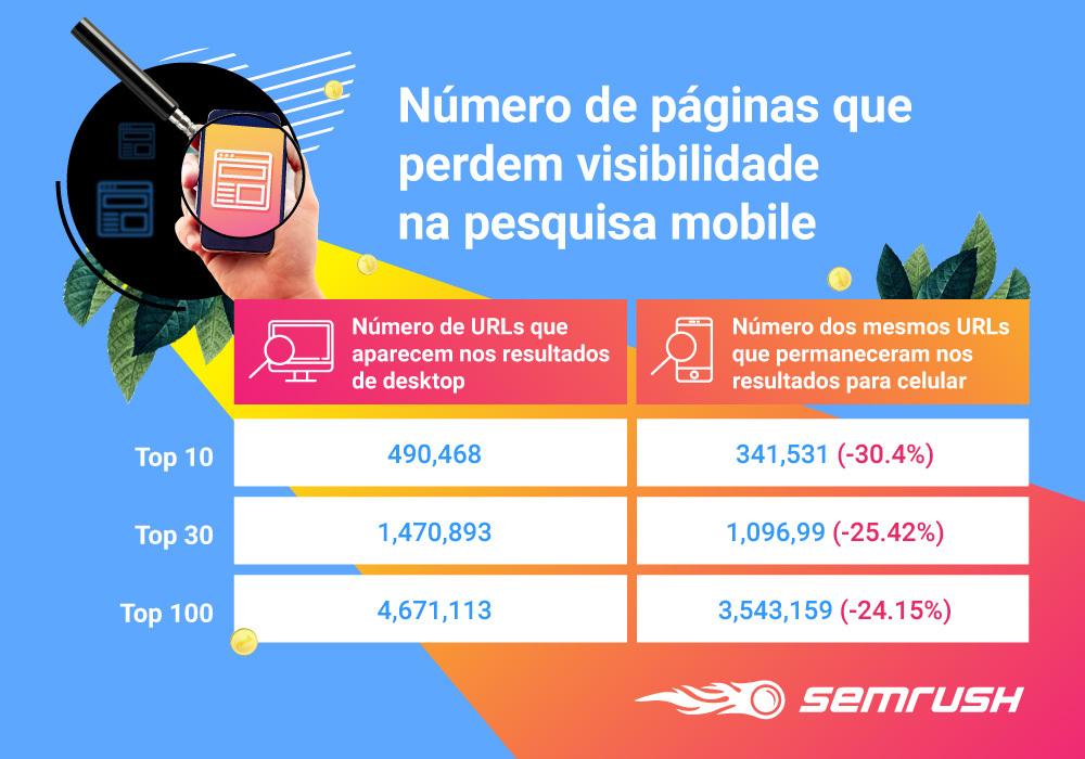 Desktop vs Mobile: A Diferença entre as SERPs. Imagem 0
