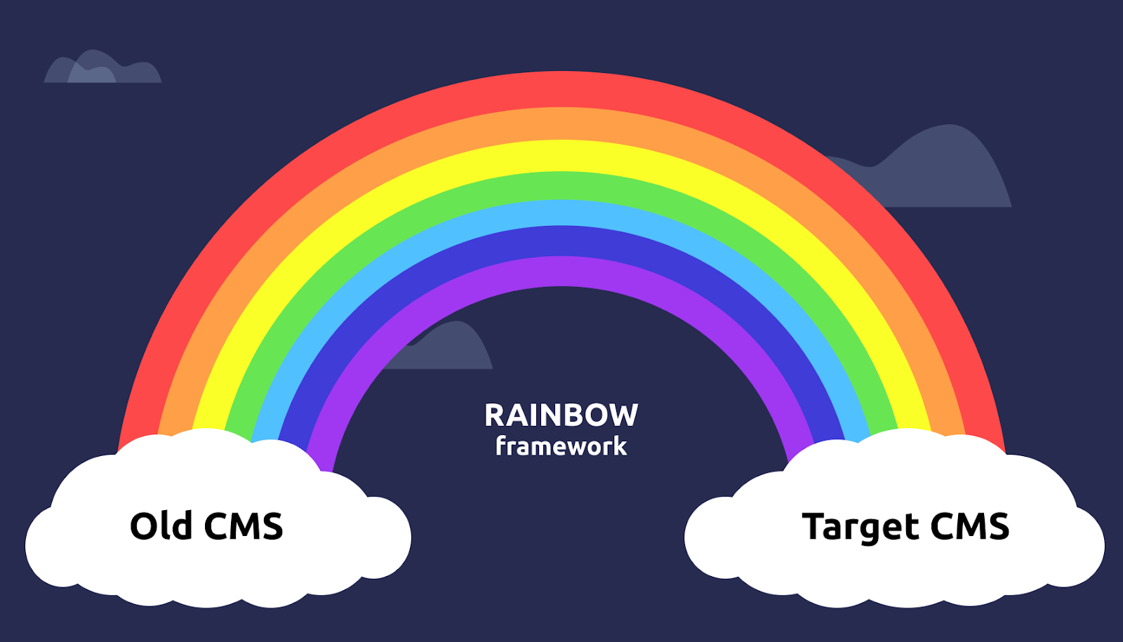 CMS migration idea rainbow edition