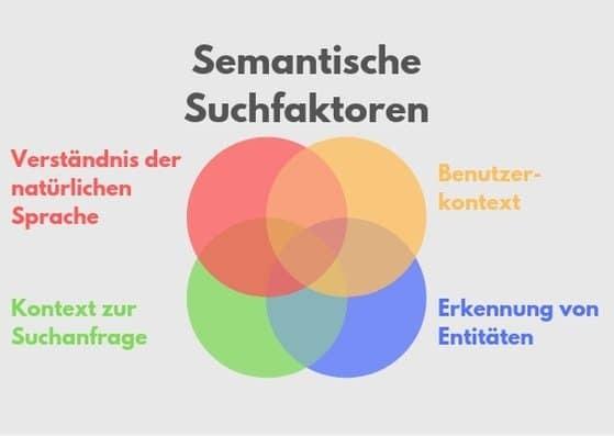 Faktoren der semantischen Suche