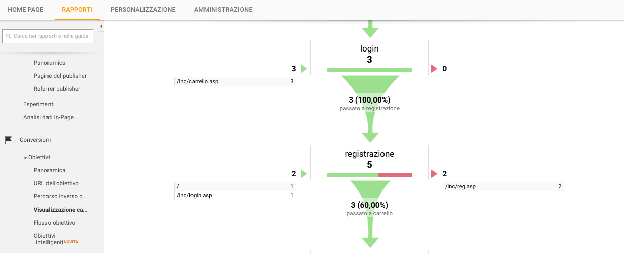Rapporti di Google Analytics: le Conversioni