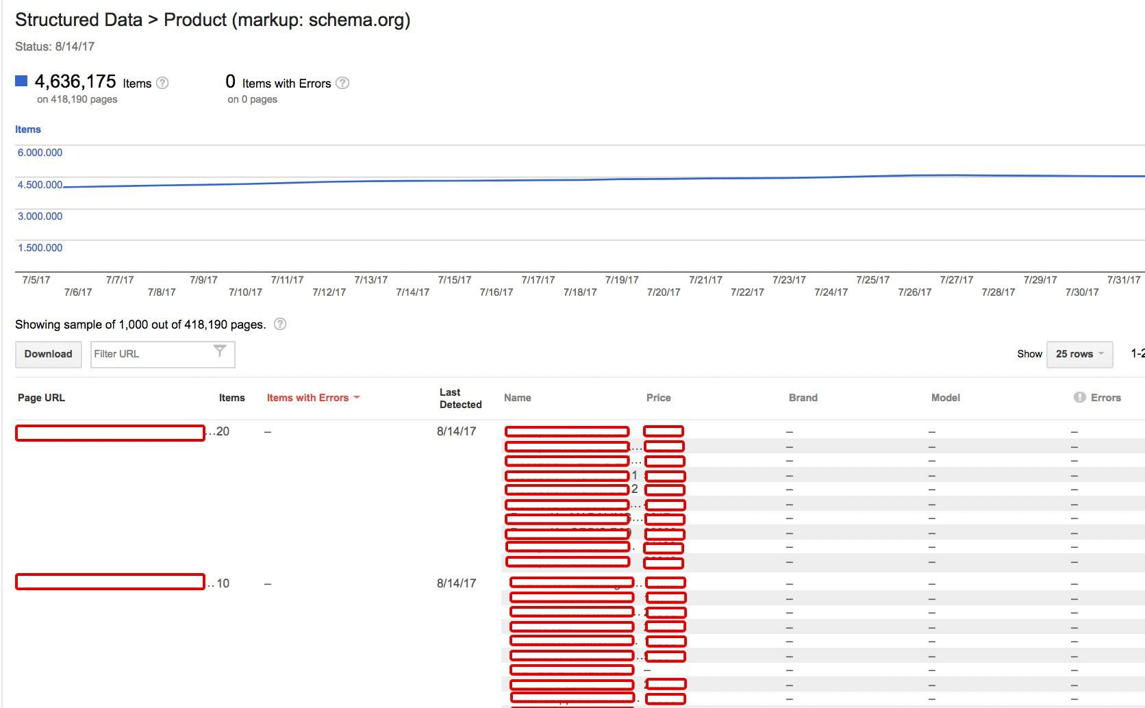 Updates to Structured Data report in Google Search Console