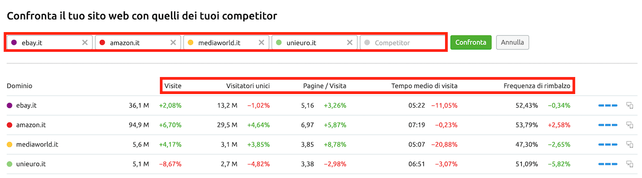 Confronta il tuo sito web con quello dei competitor