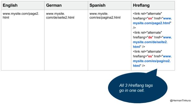 Hreflang tags into the empty Hreflang column