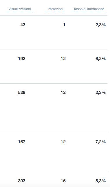 Engagement rate, visualizzazioni e altri dati sui tweet in Twitter analytics