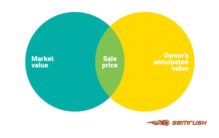 website sale price