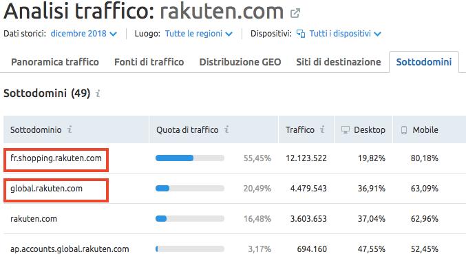 Analisi del traffico dei sottodomini di un sito