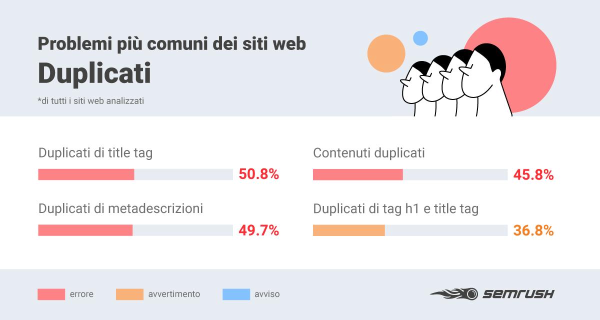 errori siti web relazionati con duplicazioni di contenuto