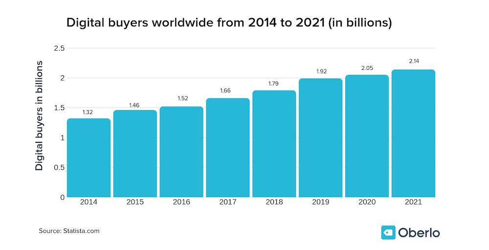 trend di crescita degli acquirenti online nel mondo dal 2014 al 2021