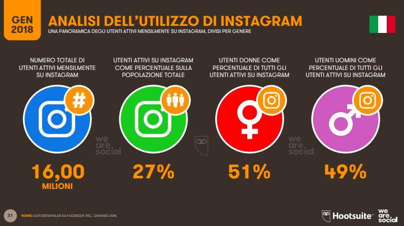 utilizzo-instagram.png