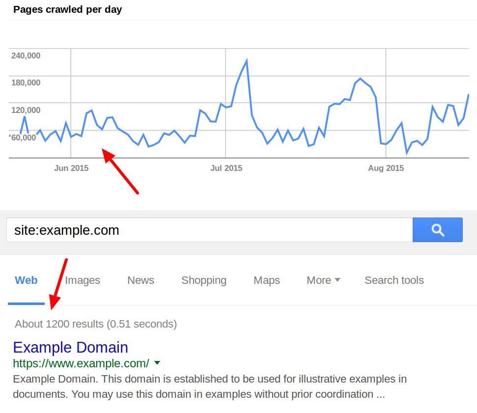 Top 5 Google SEO Performance Indicators. Image 3