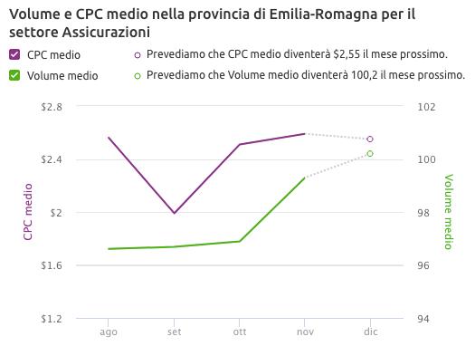 CPC Map: Dati di volume e cpc medi per settore e regione