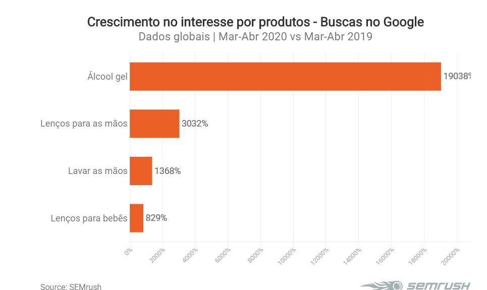 Produtos com maior crescimento na pandemia