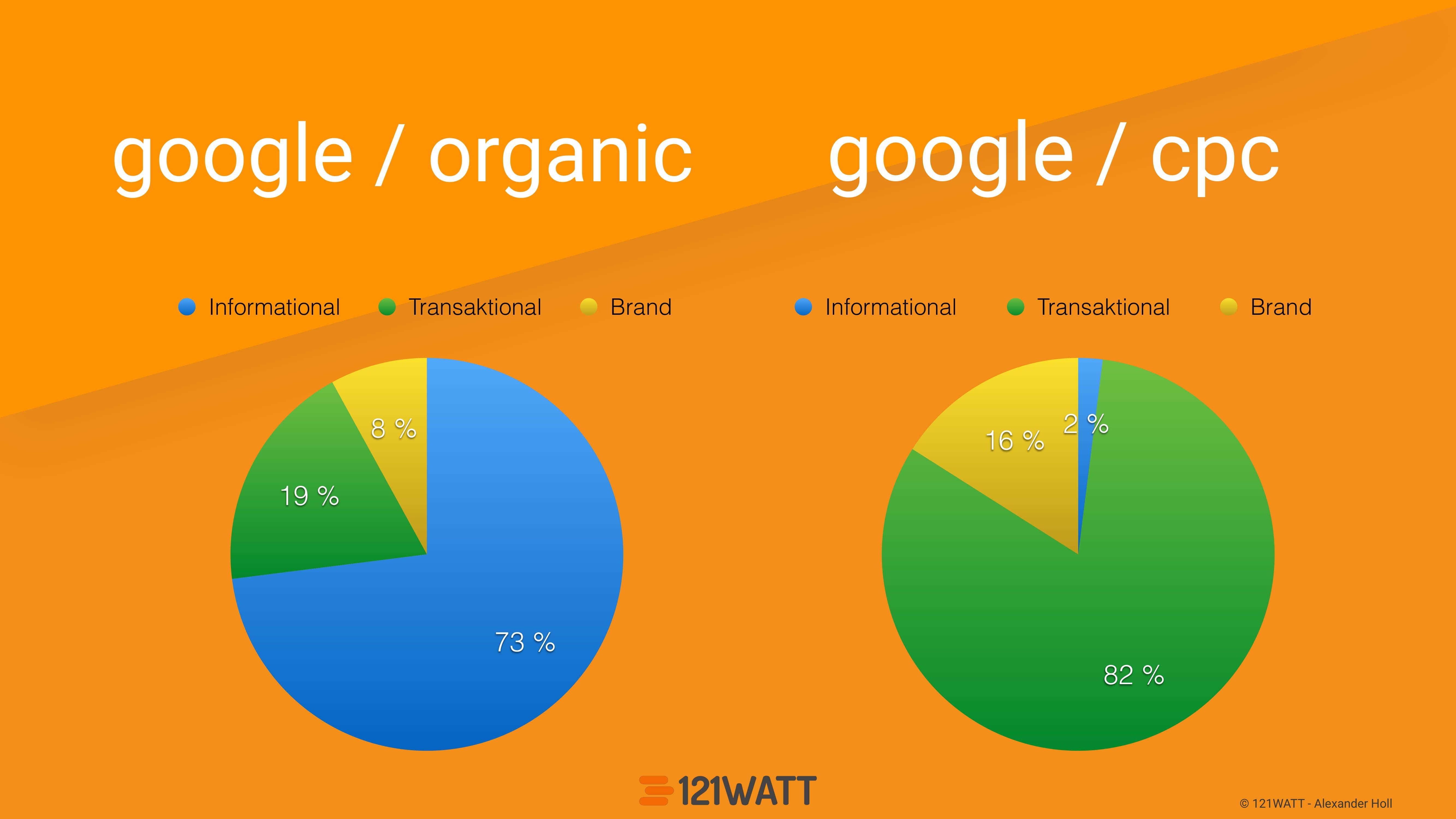 google-analytics-fortgeschrittene-segmentierungsstrategien-seo-day-short-version2-16.jpg