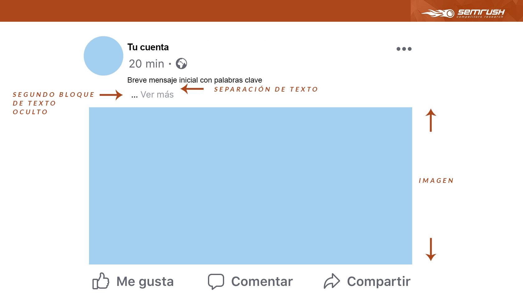 Lenguaje natural - Modelo de publicación en Facebook