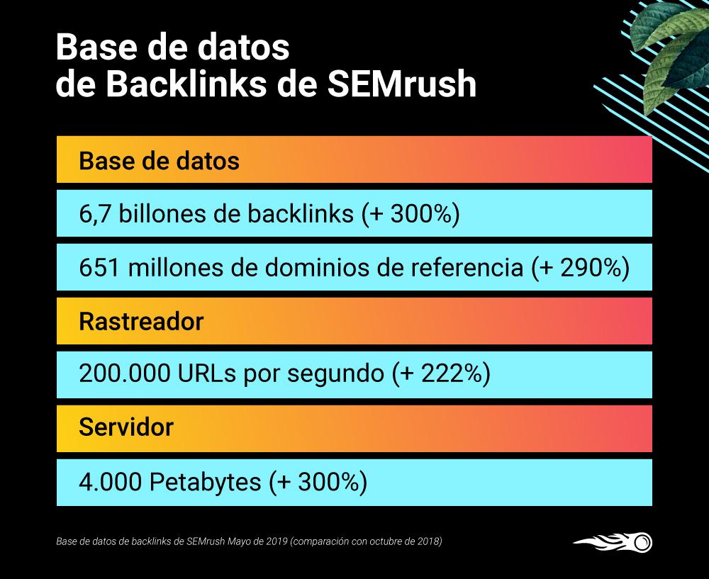 Nueva base de datos de backlinks de SEMrush - Actualización