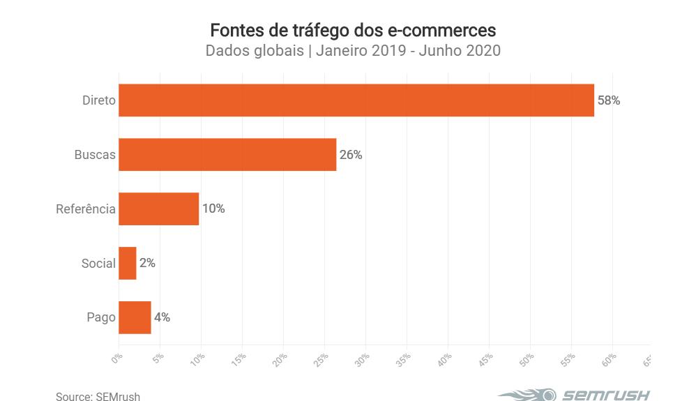 Fontes de tráfego e-commerce