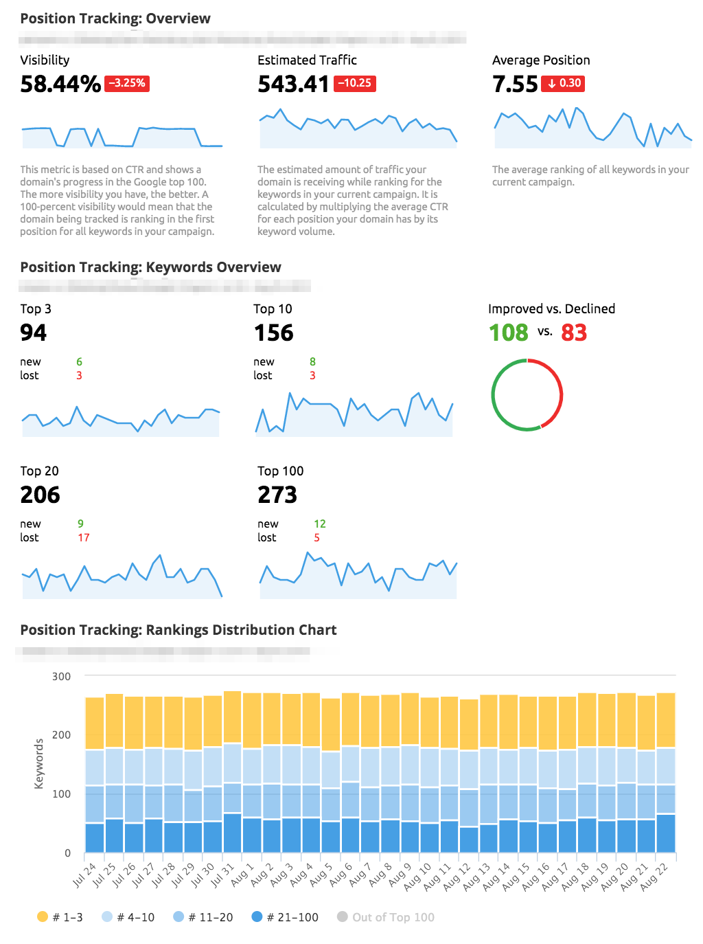 SEMrush Position Tracking new widgets in My Reports
