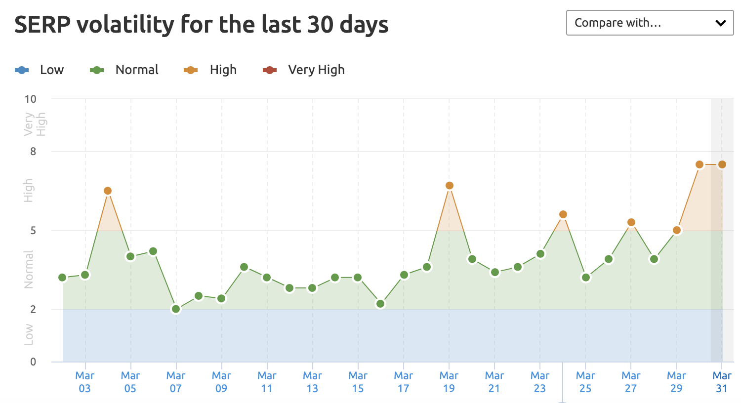 SEMrush Sensor monitors fluctuations in the Google search results