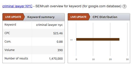 Criminal lawyer NYC in SEMrush