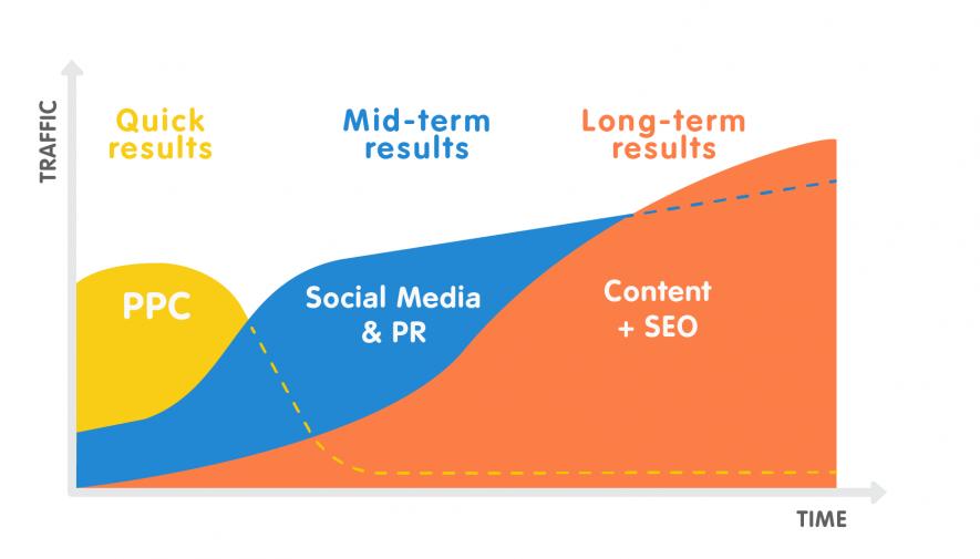 Canali marketing: ppc, social media e pr, content e seo