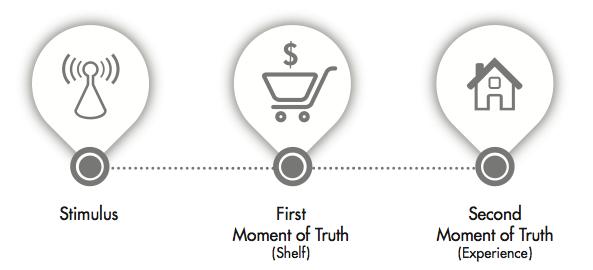Il vecchio modello di customer journey (outbound marketing)