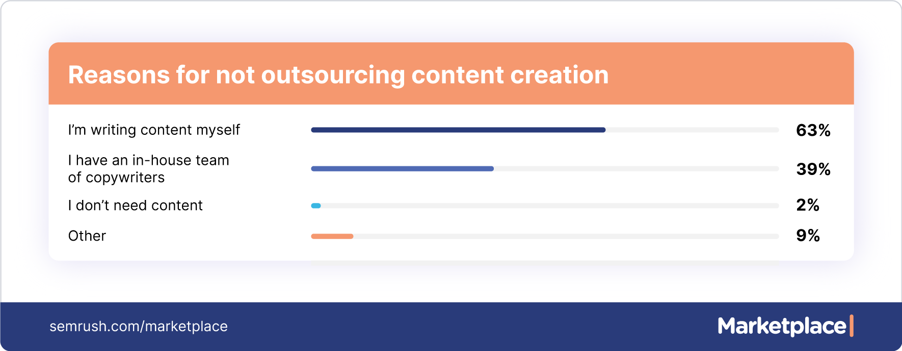 reasons for not outsourcing content creation