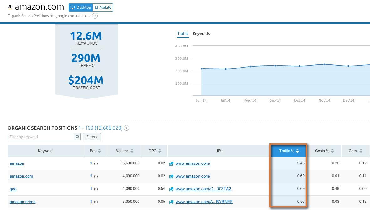 amazon com - Organic Search Positions