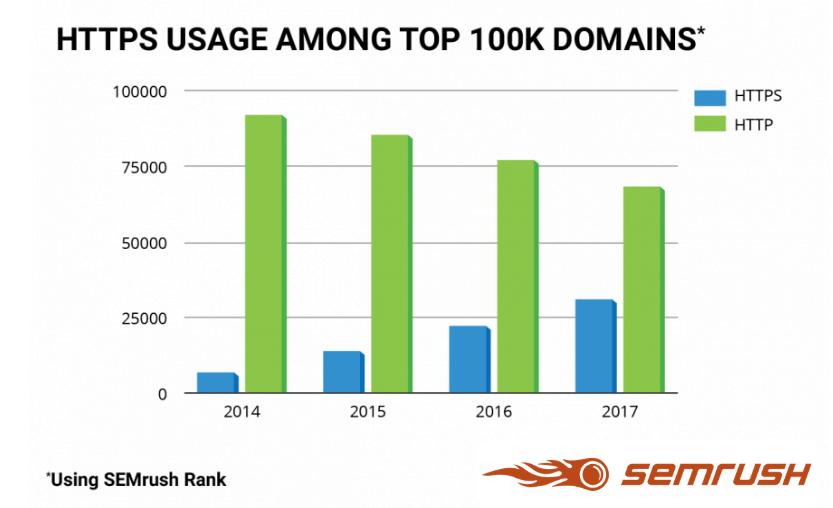 Utilizzo di HTTPs nei siti top 100.000 di semrush